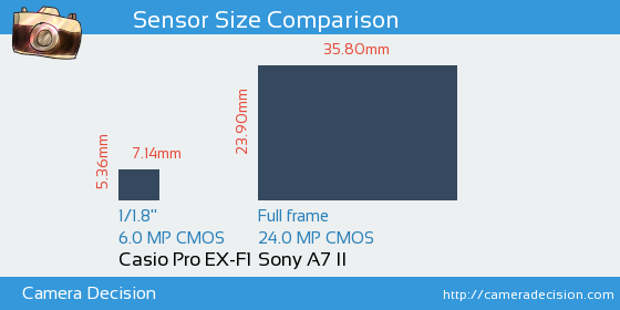 Casio Pro EX-F1 vs Sony A7 II Sensor Size Comparison