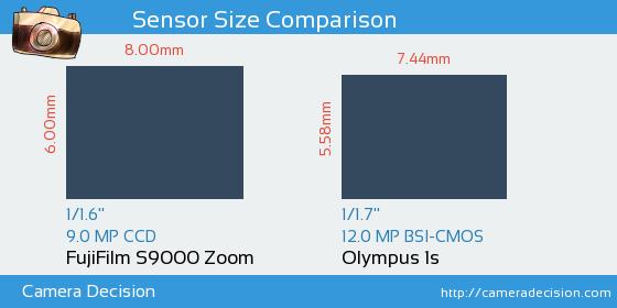 FujiFilm S9000 Zoom vs Olympus 1s Detailed Comparison