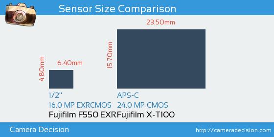 Fujifilm F550 EXR vs Fujifilm X-T100 Sensor Size Comparison