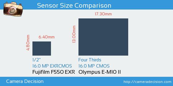 Fujifilm F550 EXR vs Olympus E-M10 II Sensor Size Comparison