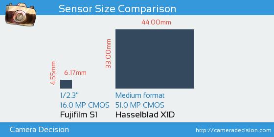 Fujifilm S1 vs Hasselblad X1D Sensor Size Comparison
