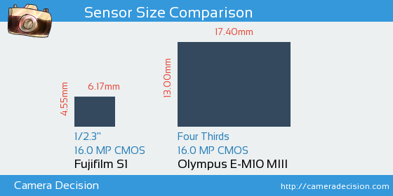 Fujifilm S1 vs Olympus E-M10 MIII Sensor Size Comparison