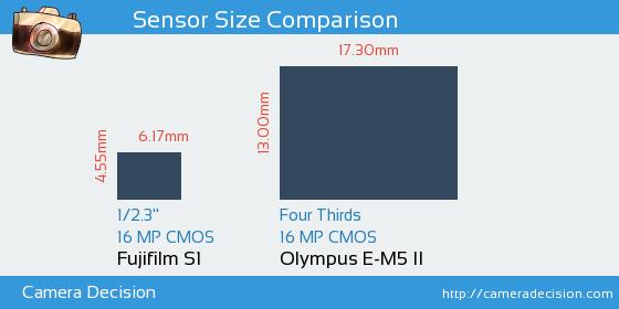Fujifilm S1 vs Olympus E-M5 II Sensor Size Comparison
