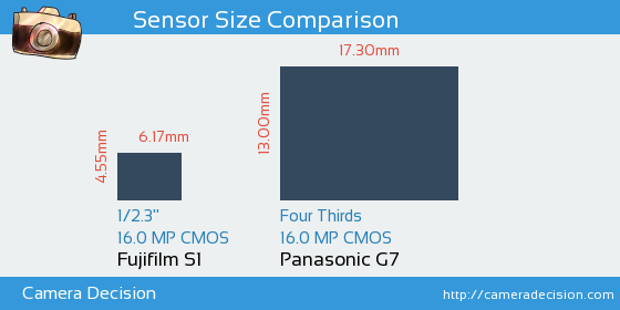 Fujifilm S1 vs Panasonic G7 Sensor Size Comparison
