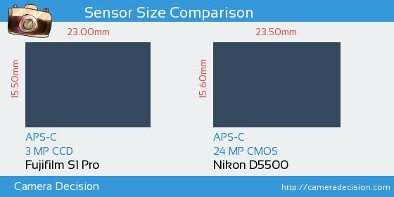 Fujifilm S1 Pro vs Nikon D5500 Sensor Size Comparison