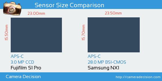 Fujifilm S1 Pro vs Samsung NX1 Sensor Size Comparison