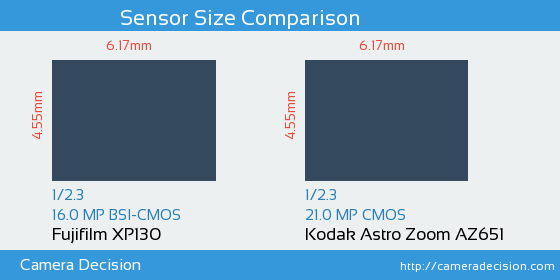Fujifilm XP130 vs Kodak Astro Zoom AZ651 Sensor Size Comparison