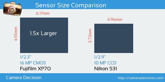Fujifilm XP70 vs Nikon S31 Sensor Size Comparison
