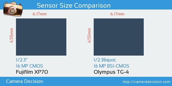 Fujifilm XP70 vs Olympus TG-4 Sensor Size Comparison