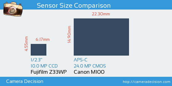 Fujifilm Z33WP vs Canon M100 Sensor Size Comparison