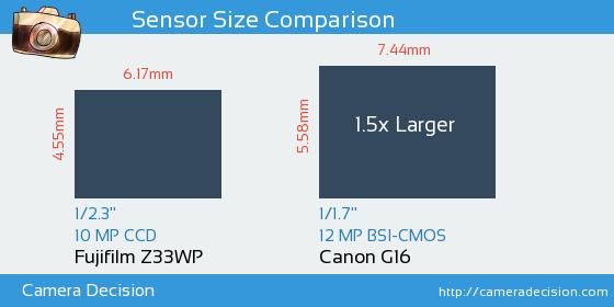Fujifilm Z33WP vs Canon G16 Sensor Size Comparison