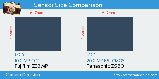 Fujifilm Z33WP vs Panasonic ZS80 Sensor Size Comparison