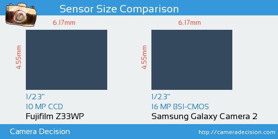 Fujifilm Z33WP vs Samsung Galaxy Camera 2 Sensor Size Comparison