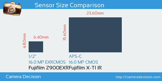 Fujifilm Z900EXR vs Fujifilm X-T1 IR Sensor Size Comparison