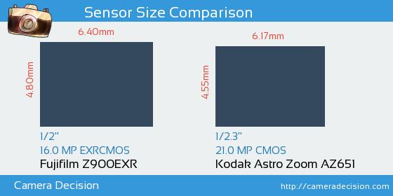 Fujifilm Z900EXR vs Kodak Astro Zoom AZ651 Sensor Size Comparison