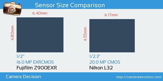Fujifilm Z900EXR vs Nikon L32 Sensor Size Comparison