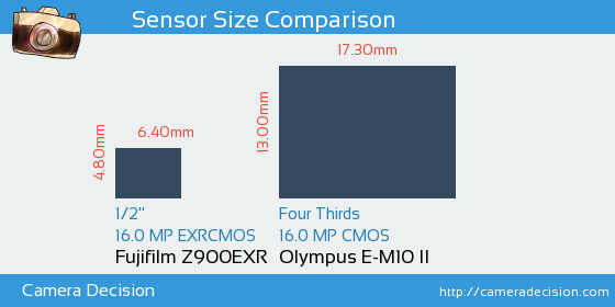 Fujifilm Z900EXR vs Olympus E-M10 II Sensor Size Comparison
