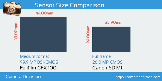 Fujifilm GFX 100 vs Canon 6D MII Sensor Size Comparison