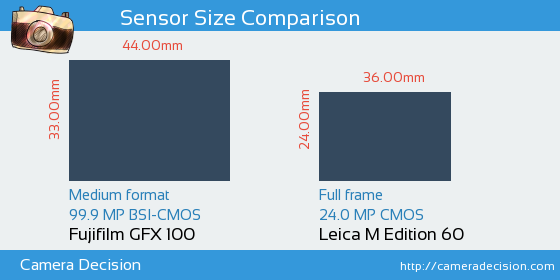 Fujifilm GFX 100 vs Leica M Edition 60 Sensor Size Comparison