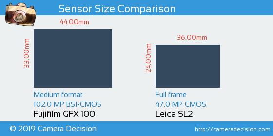 Fujifilm GFX 100 vs Leica SL2 Sensor Size Comparison