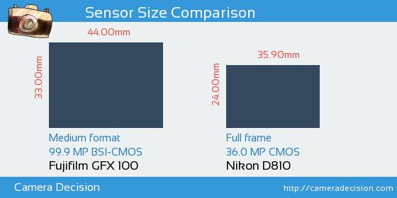 Fujifilm GFX 100 vs Nikon D810 Sensor Size Comparison