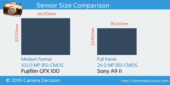 Fujifilm GFX 100 vs Sony A9 II Sensor Size Comparison