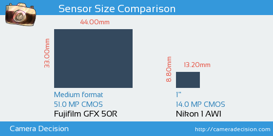 Fujifilm GFX 50R vs Nikon 1 AW1 Sensor Size Comparison