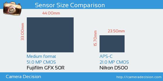 Fujifilm GFX 50R vs Nikon D500 Sensor Size Comparison