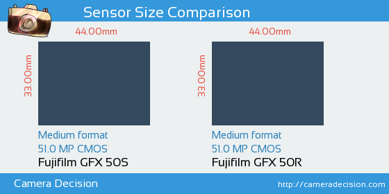 Fujifilm GFX 50S vs Fujifilm GFX 50R Sensor Size Comparison