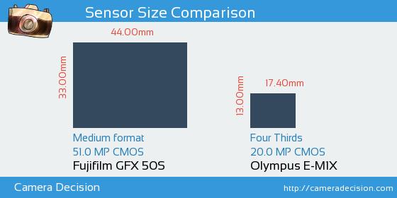 Fujifilm GFX 50S vs Olympus E-M1X Sensor Size Comparison