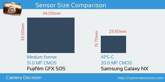 Fujifilm GFX 50S vs Samsung Galaxy NX Sensor Size Comparison