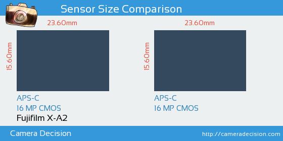 Fujifilm X-A2 vs Fujifilm X-T10 Sensor Size Comparison