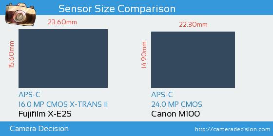 Fujifilm X-E2S vs Canon M100 Sensor Size Comparison