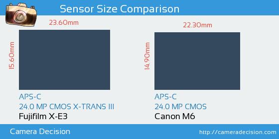 Fujifilm X-E3 vs Canon M6 Sensor Size Comparison