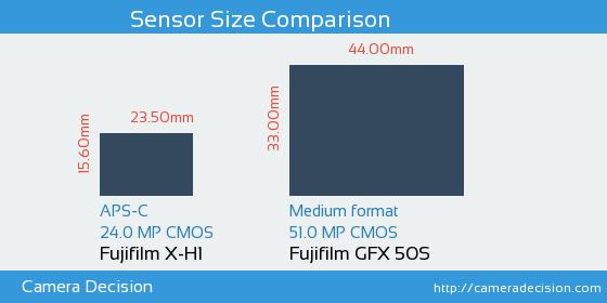 Fujifilm X-H1 vs Fujifilm GFX 50S Sensor Size Comparison