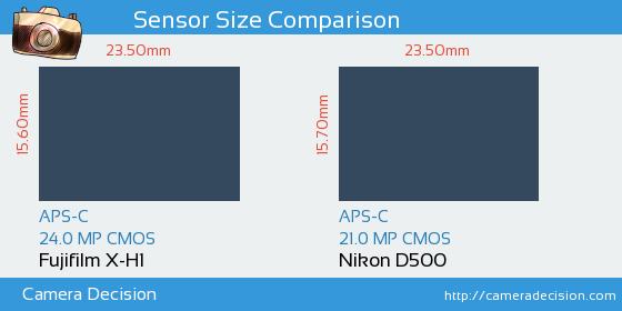 Fujifilm X-H1 vs Nikon D500 Sensor Size Comparison