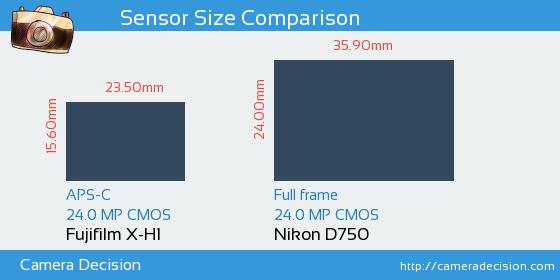 Fujifilm X-H1 vs Nikon D750 Sensor Size Comparison