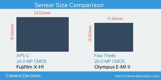 Fujifilm X-H1 vs Olympus E-M1 II Sensor Size Comparison