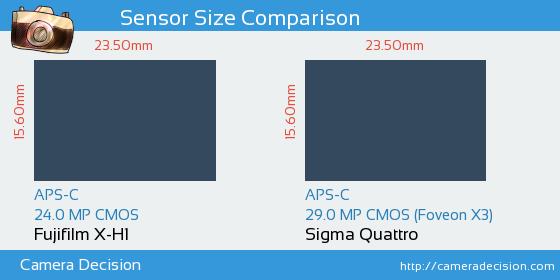 Fujifilm X-H1 vs Sigma Quattro Sensor Size Comparison