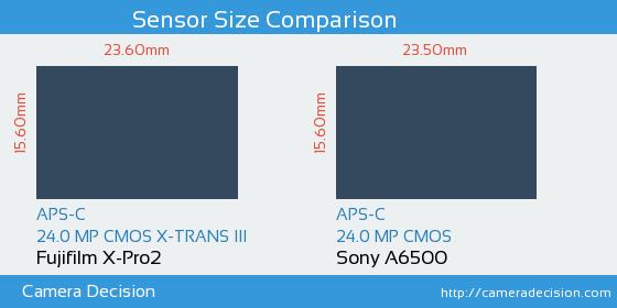 Fujifilm X-Pro2 vs Sony A6500 Sensor Size Comparison