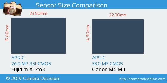 Fujifilm X-Pro3 vs Canon M6 MII Sensor Size Comparison