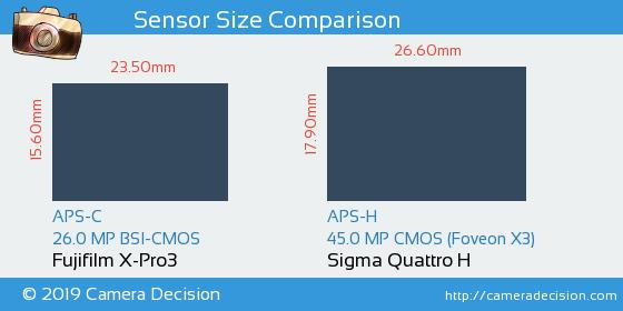 Fujifilm X-Pro3 vs Sigma Quattro H Sensor Size Comparison