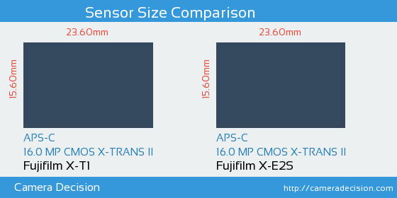 Fujifilm X-T1 vs Fujifilm X-E2S Sensor Size Comparison