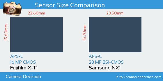Fujifilm X-T1 vs Samsung NX1 Sensor Size Comparison
