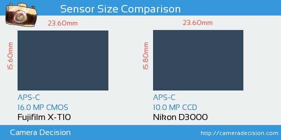 Fujifilm X-T10 vs Nikon D3000 Sensor Size Comparison