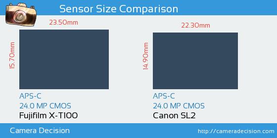 Fujifilm X-T100 vs Canon SL2 Sensor Size Comparison