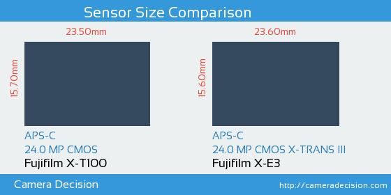 Fujifilm X-T100 vs Fujifilm X-E3 Sensor Size Comparison