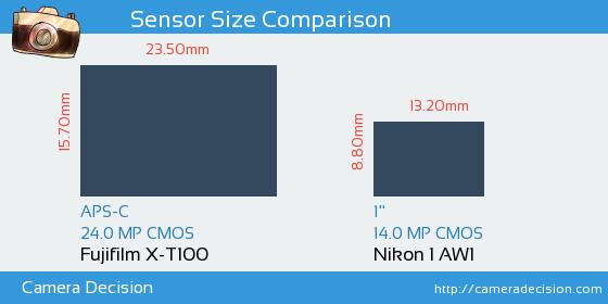 Fujifilm X-T100 vs Nikon 1 AW1 Sensor Size Comparison