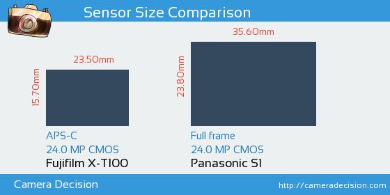 Fujifilm X-T100 vs Panasonic S1 Sensor Size Comparison