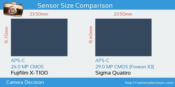 Fujifilm X-T100 vs Sigma Quattro Sensor Size Comparison
